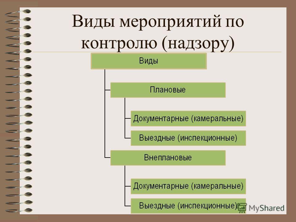 Виды мероприятий по контролю (надзору)