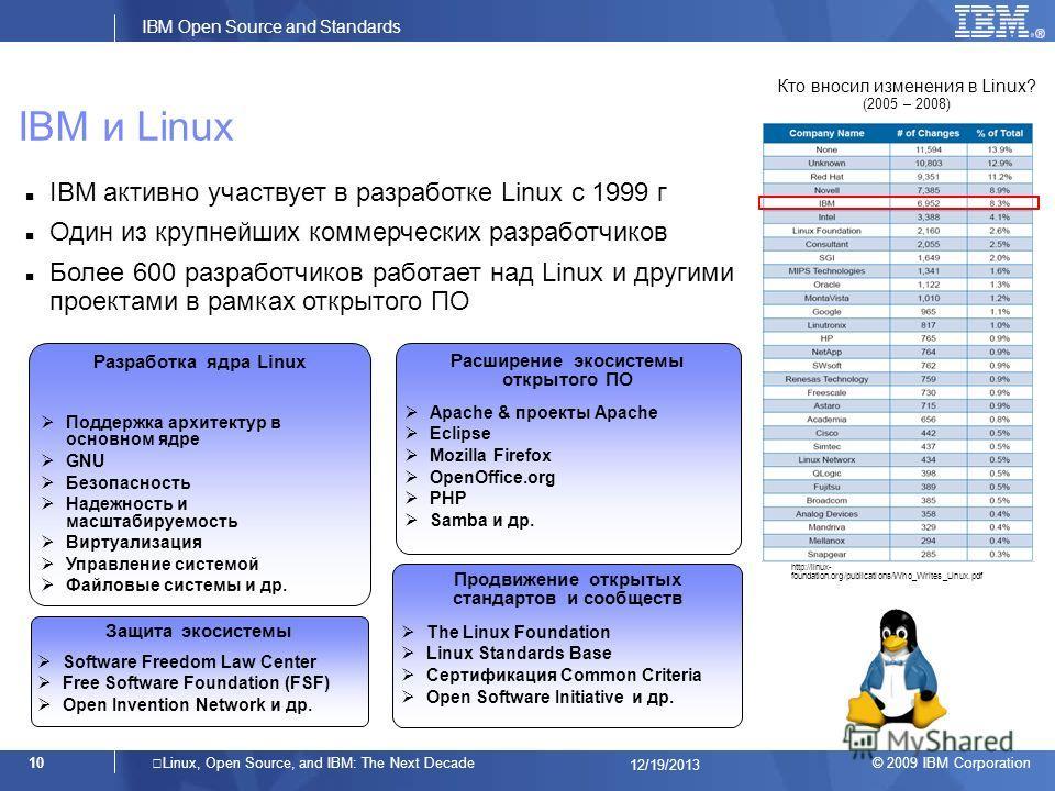 © 2009 IBM Corporation IBM Open Source and Standards 10Linux, Open Source, and IBM: The Next Decade 12/19/2013 IBM и Linux Разработка ядра Linux Поддержка архитектур в основном ядре GNU Безопасность Надежность и масштабируемость Виртуализация Управле