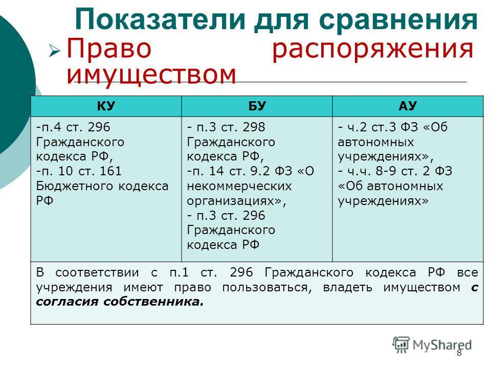 Право распоряжения имуществом Показатели для сравнения 8 КУБУАУ -п.4 ст. 296 Гражданского кодекса РФ, -п. 10 ст. 161 Бюджетного кодекса РФ - п.3 ст. 298 Гражданского кодекса РФ, -п. 14 ст. 9.2 ФЗ «О некоммерческих организациях», - п.3 ст. 296 Граждан