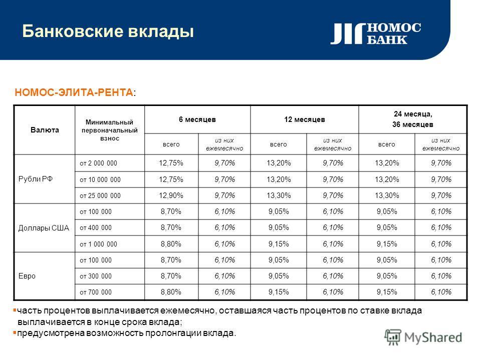 Банковские вклады часть процентов выплачивается ежемесячно, оставшаяся часть процентов по ставке вклада выплачивается в конце срока вклада; предусмотрена возможность пролонгации вклада. Валюта Минимальный первоначальный взнос 6 месяцев12 месяцев 24 м
