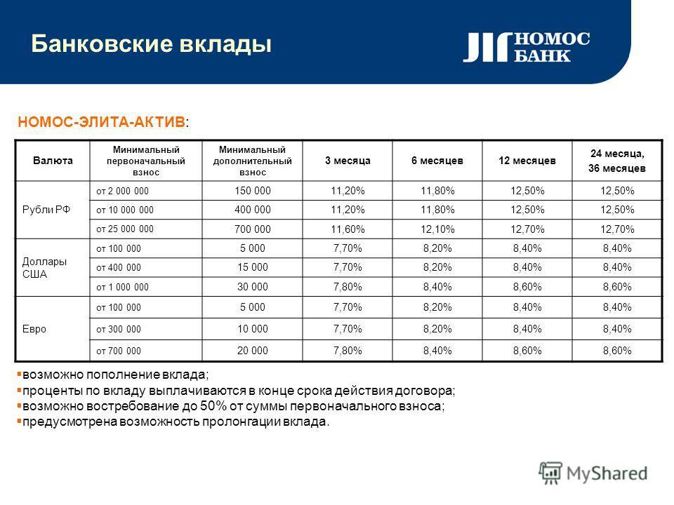 Банковские вклады НОМОС-ЭЛИТА-АКТИВ: возможно пополнение вклада; проценты по вкладу выплачиваются в конце срока действия договора; возможно востребование до 50% от суммы первоначального взноса; предусмотрена возможность пролонгации вклада. Валюта Мин