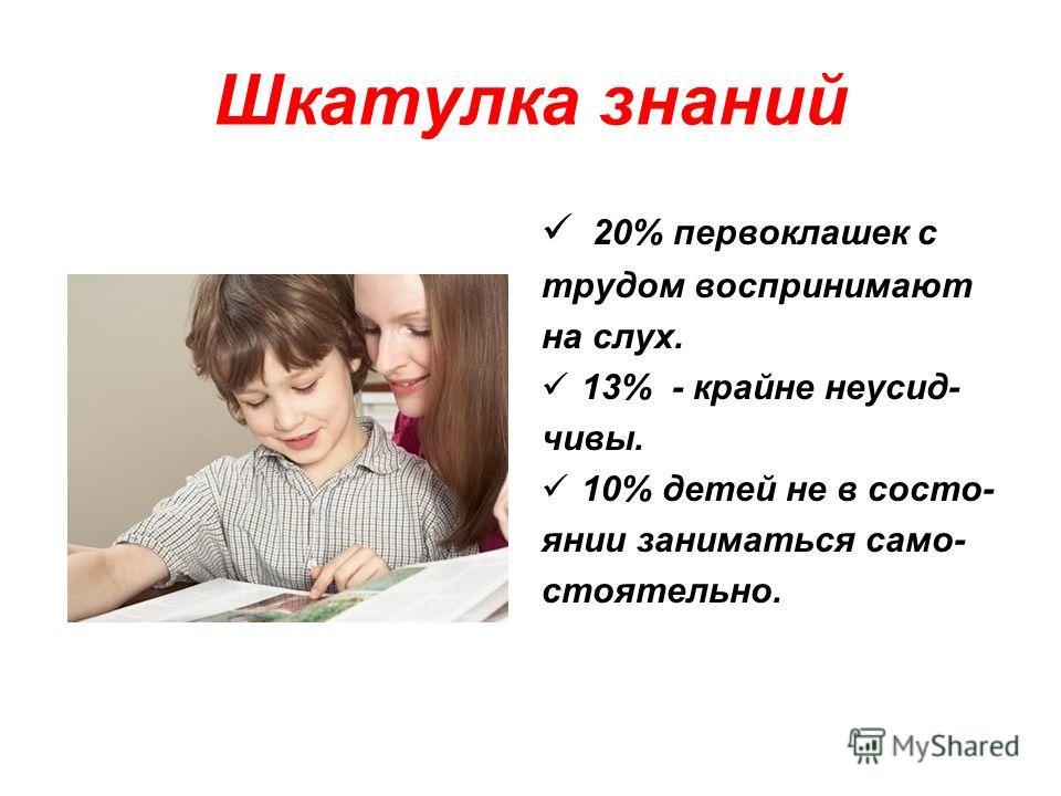 Шкатулка знаний 20% первоклашек с трудом воспринимают на слух. 13% - крайне неусид- чивы. 10% детей не в состо- янии заниматься само- стоятельно.