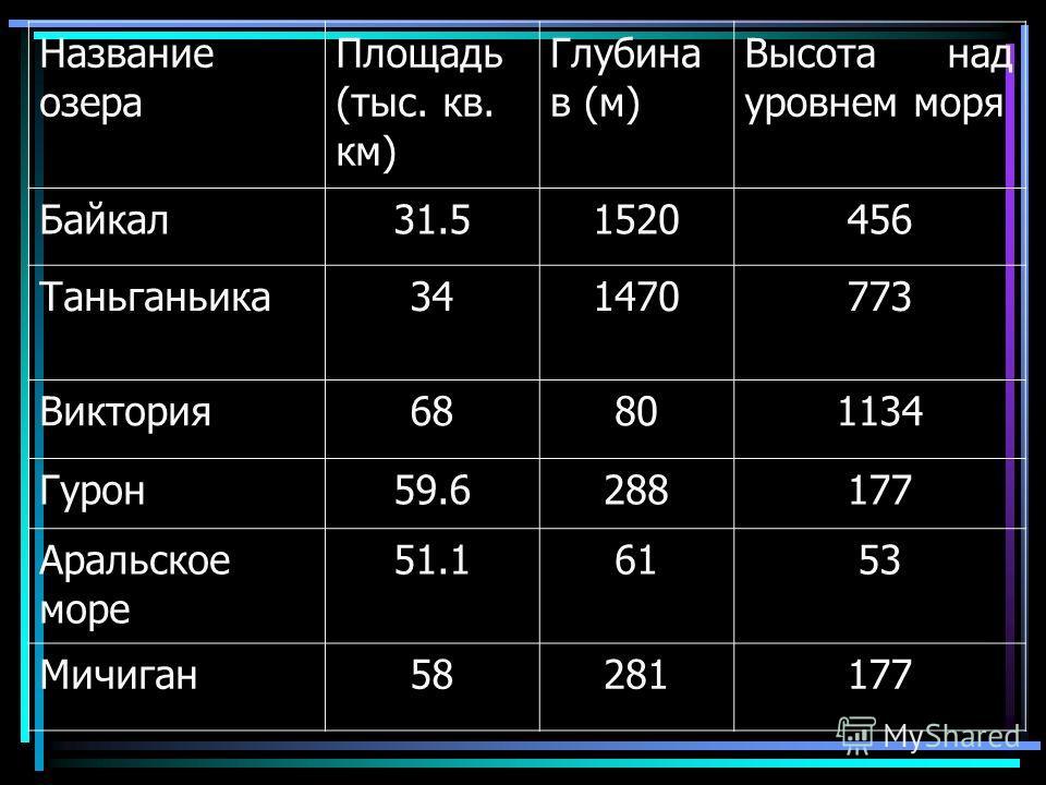 Название озера Площадь (тыс. кв. км) Глубина в (м) Высота над уровнем моря Байкал31.51520456 Таньганьика341470773 Виктория68801134 Гурон59.6288177 Аральское море 51.16153 Мичиган58281177
