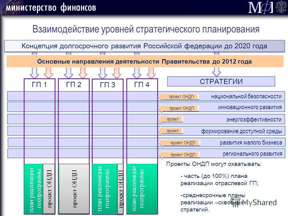 Взаимодействие уровней стратегического планирования национальной безопасности регионального развития формирование доступной среды развития малого бизнеса Концепция долгосрочного развития Российской федерации до 2020 года Основные направления деятельн