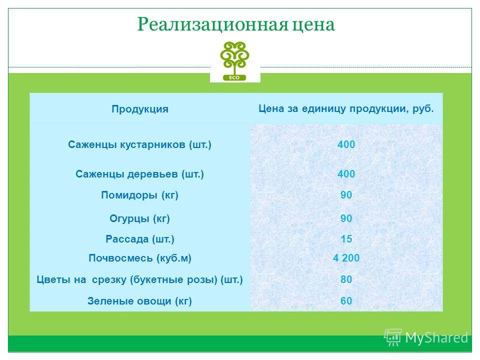 Реализационная цена Продукция Цена за единицу продукции, руб. Саженцы кустарников (шт.)400 Саженцы деревьев (шт.)400 Помидоры (кг)90 Огурцы (кг)90 Рассада (шт.)15 Почвосмесь (куб.м)4 200 Цветы на срезку (букетные розы) (шт.)80 Зеленые овощи (кг)60