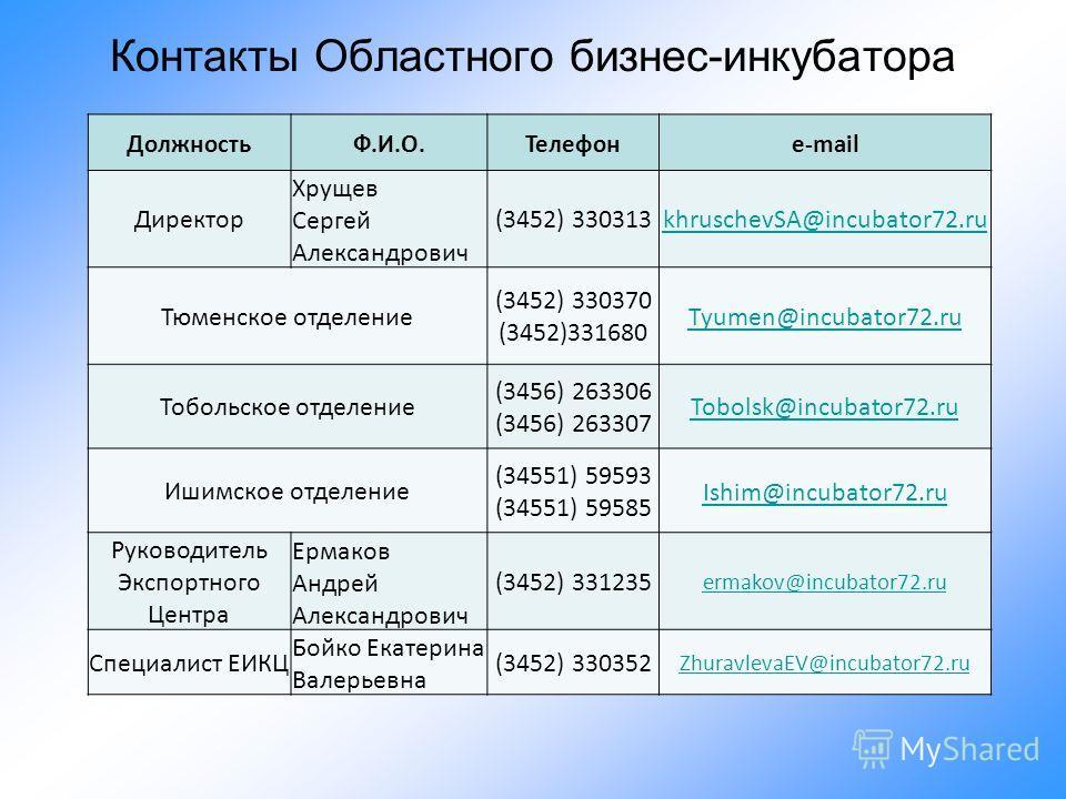 Контакты Областного бизнес-инкубатора ДолжностьФ.И.О.Телефонe-mail Директор Хрущев Сергей Александрович (3452) 330313khruschevSA@incubator72.ru Тюменское отделение (3452) 330370 (3452)331680 Tyumen@incubator72.ru Тобольское отделение (3456) 263306 (3