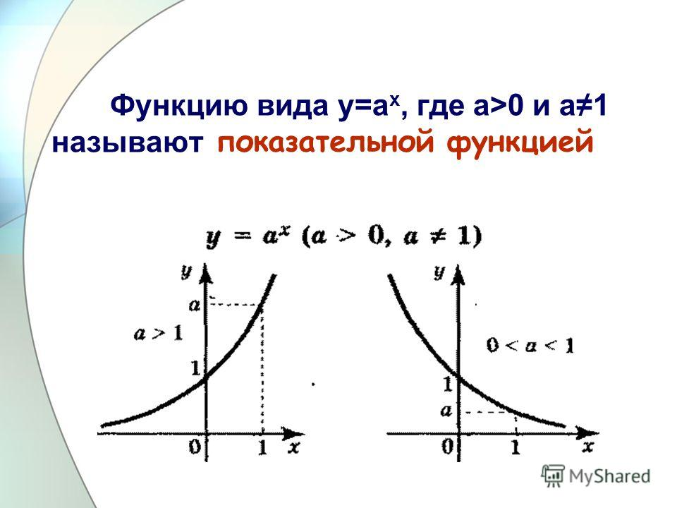 Функцию вида у=а х, где а>0 и а1 называют показательной функцией