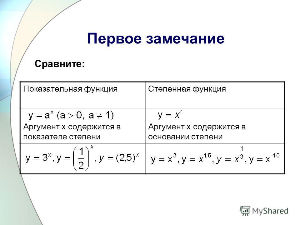 Первое замечание Сравните: Показательная функцияСтепенная функция Аргумент x содержится в показателе степени Аргумент x содержится в основании степени