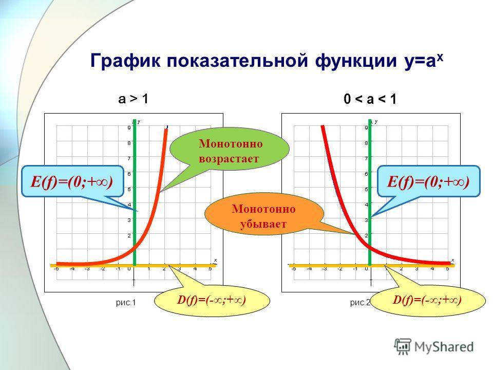 График показательной функции у=а x а > 1а > 1 0 < а < 10 < а < 1 рис.1рис.2 D(f)=(-;+) E(f)=(0;+) Монотонно возрастает Монотонно убывает