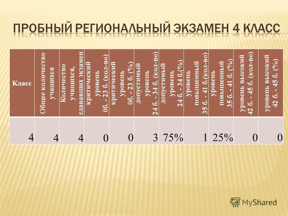 Класс Общее количество учащихся Количество учащихся, сдававших экзамен критический уровень 0б. - 23 б. (кол-во) критический уровень 0б. - 23 б. (%) допустимый уровень 24 б. - 34 б. (кол-во) допустимый уровень 24 б. - 34 б.(%) уровень повышенный 35 б.