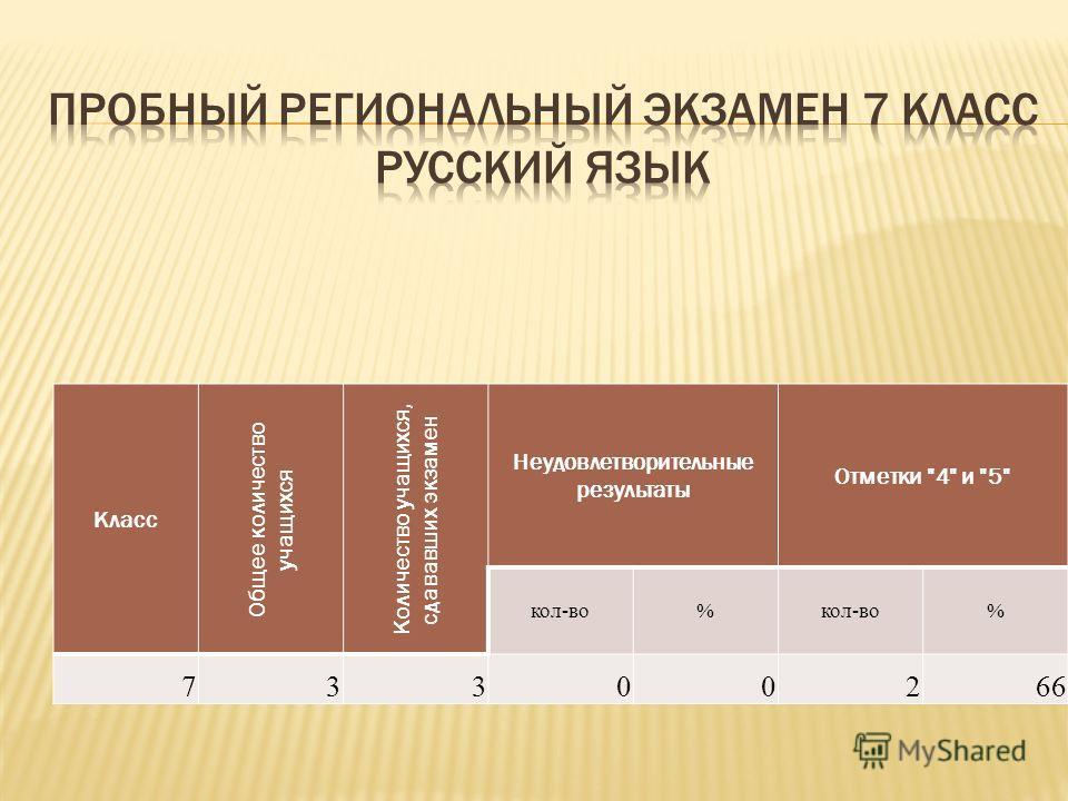 Класс Общее количество учащихся Количество учащихся, сдававших экзамен Неудовлетворительные результаты Отметки 4 и 5 кол-во% % 73300266