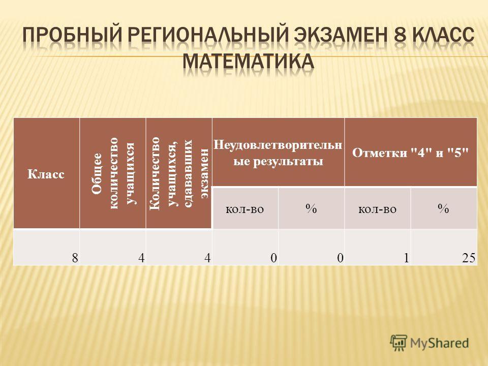 Класс Общее количество учащихся Количество учащихся, сдававших экзамен Неудовлетворительн ые результаты Отметки 4 и 5 кол-во% % 84400125