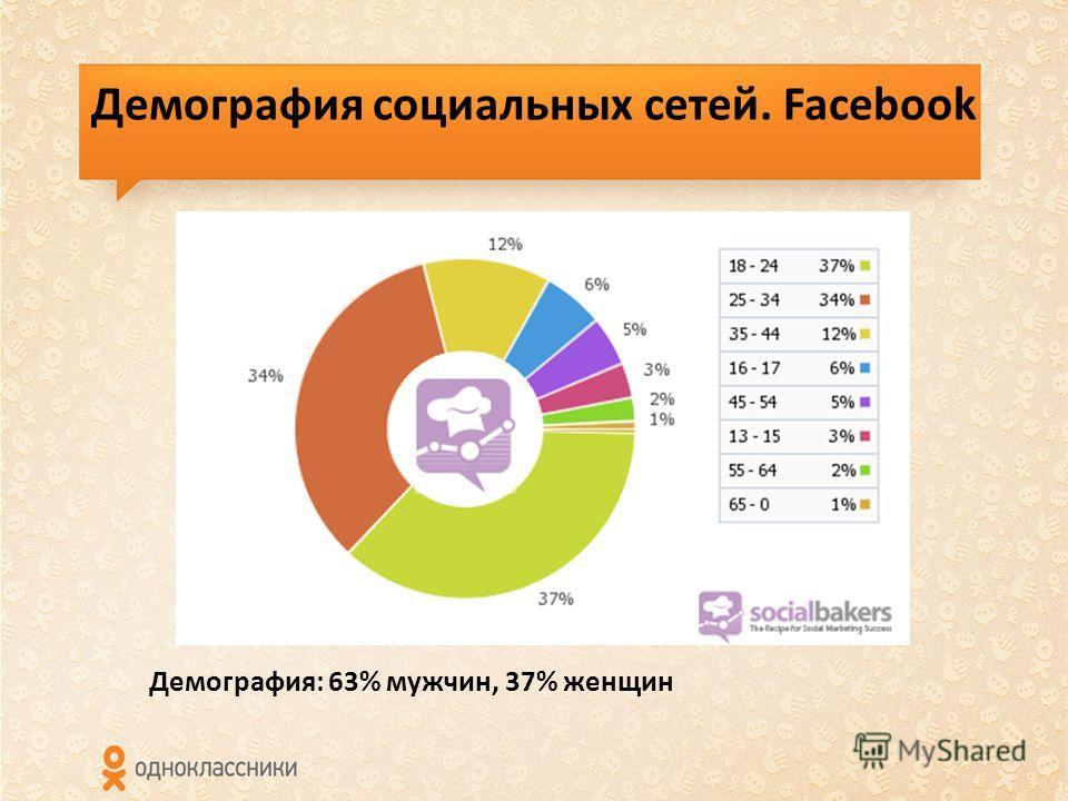Демография социальных сетей. Facebook Демография: 63% мужчин, 37% женщин