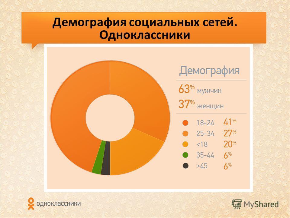 Демография социальных сетей. Одноклассники