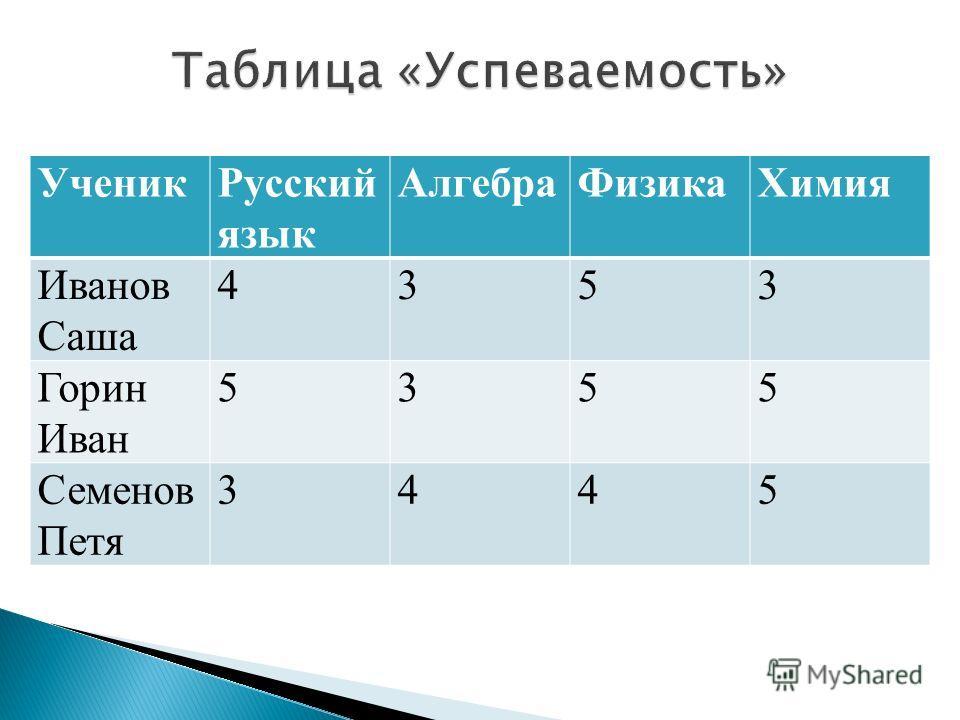 УченикРусский язык АлгебраФизикаХимия Иванов Саша 4353 Горин Иван 5355 Семенов Петя 3445