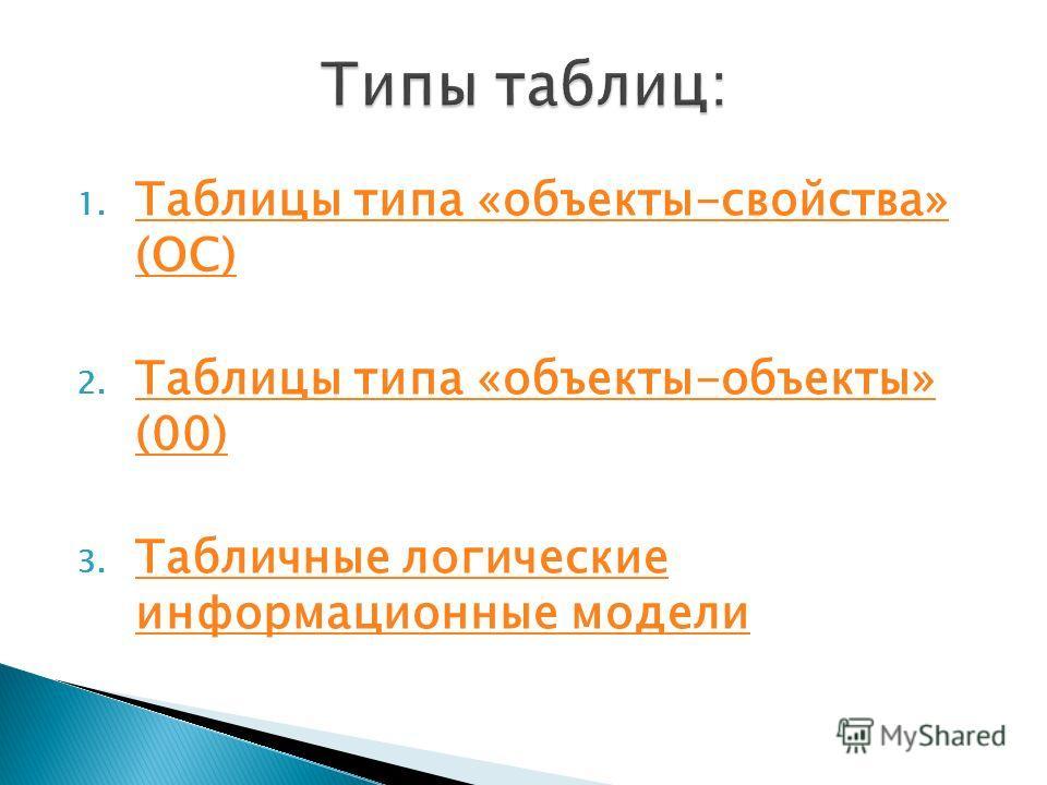 1. Таблицы типа «объекты-свойства» (ОС) Таблицы типа «объекты-свойства» (ОС) 2. Таблицы типа «объекты-объекты» (00) Таблицы типа «объекты-объекты» (00) 3. Табличные логические информационные модели Табличные логические информационные модели