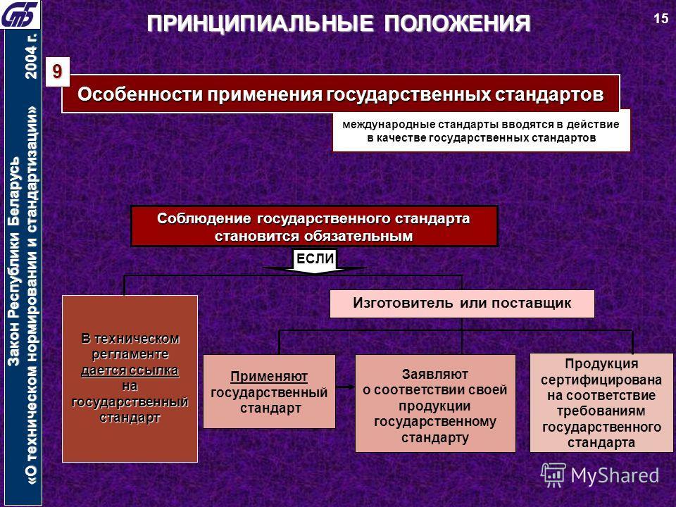 международные стандарты вводятся в действие в качестве государственных стандартов Закон Республики Беларусь «О техническом нормировании и стандартизации» 2004 г. ПРИНЦИПИАЛЬНЫЕ ПОЛОЖЕНИЯ Особенности применения государственных стандартов Соблюдение го
