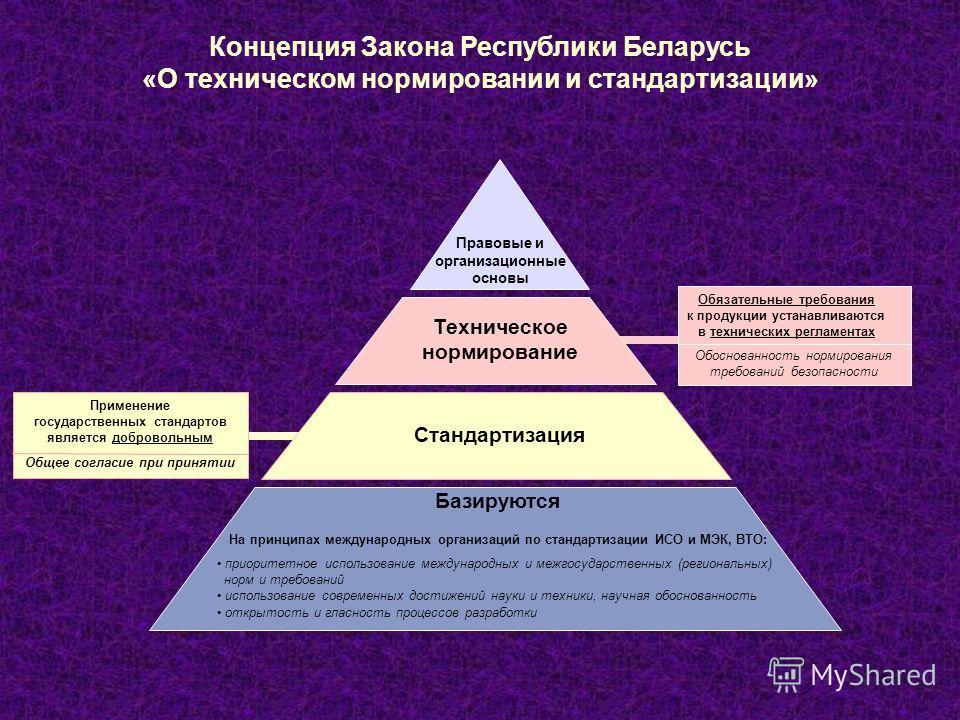 Применение государственных стандартов является добровольным Общее согласие при принятии Правовые и организационные основы Стандартизация Техническое нормирование Базируются На принципах международных организаций по стандартизации ИСО и МЭК, ВТО: Конц