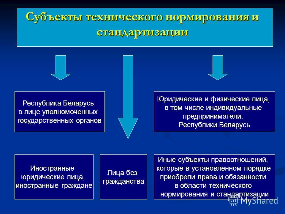 Субъекты технического нормирования и стандартизации Республика Беларусь в лице уполномоченных государственных органов Юридические и физические лица, в том числе индивидуальные предприниматели, Республики Беларусь Иностранные юридические лица, иностра
