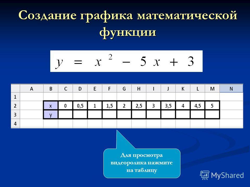 Создание графика математической функции Для просмотра видеоролика нажмите на таблицу