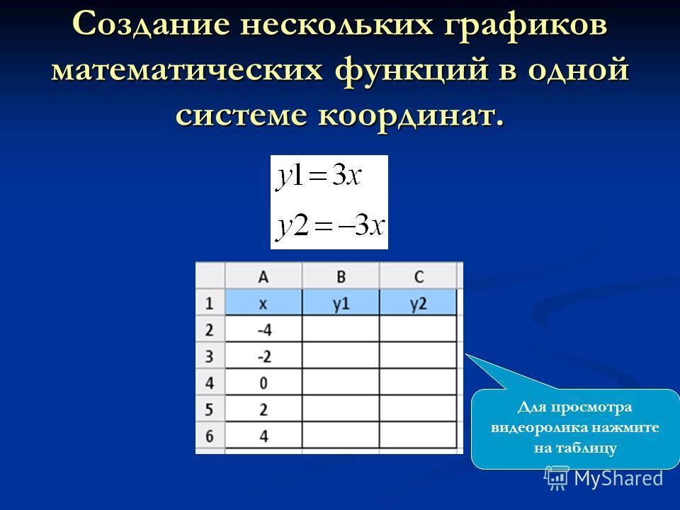 Создание нескольких графиков математических функций в одной системе координат. Для просмотра видеоролика нажмите на таблицу