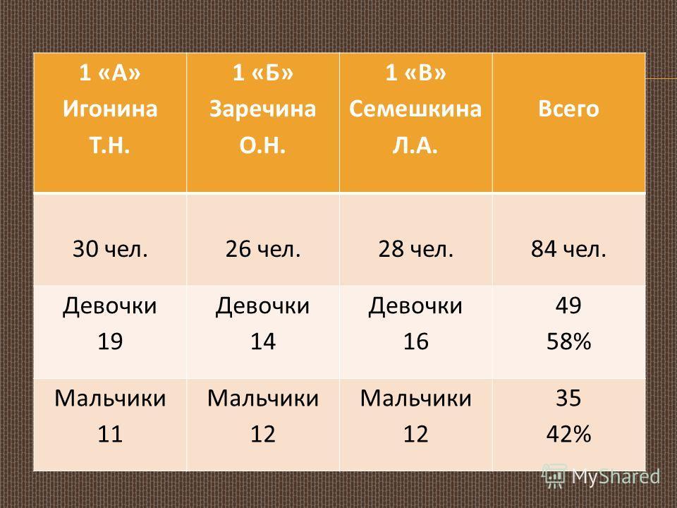 1 «А» Игонина Т.Н. 1 «Б» Заречина О.Н. 1 «В» Семешкина Л.А. Всего 30 чел. 26 чел. 28 чел. 84 чел. Девочки 19 Девочки 14 Девочки 16 49 58% Мальчики 11 Мальчики 12 35 42%