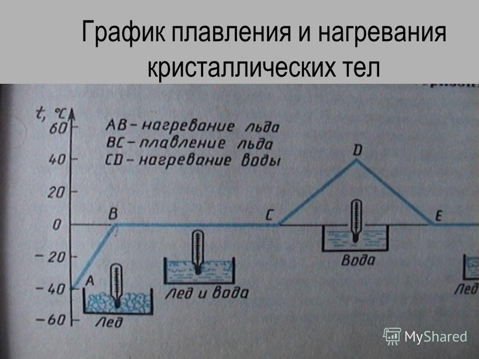 График плавления и нагревания кристаллических тел
