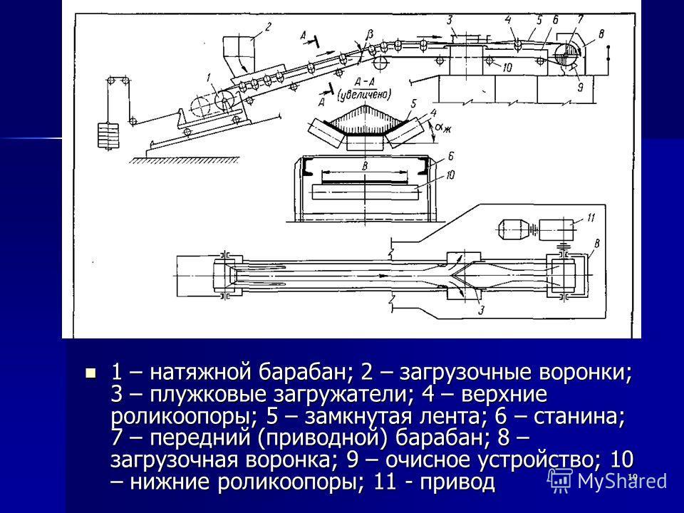 19 1 – натяжной барабан; 2 – загрузочные воронки; 3 – плужковые загружатели; 4 – верхние роликоопоры; 5 – замкнутая лента; 6 – станина; 7 – передний (приводной) барабан; 8 – загрузочная воронка; 9 – очисное устройство; 10 – нижние роликоопоры; 11 - п