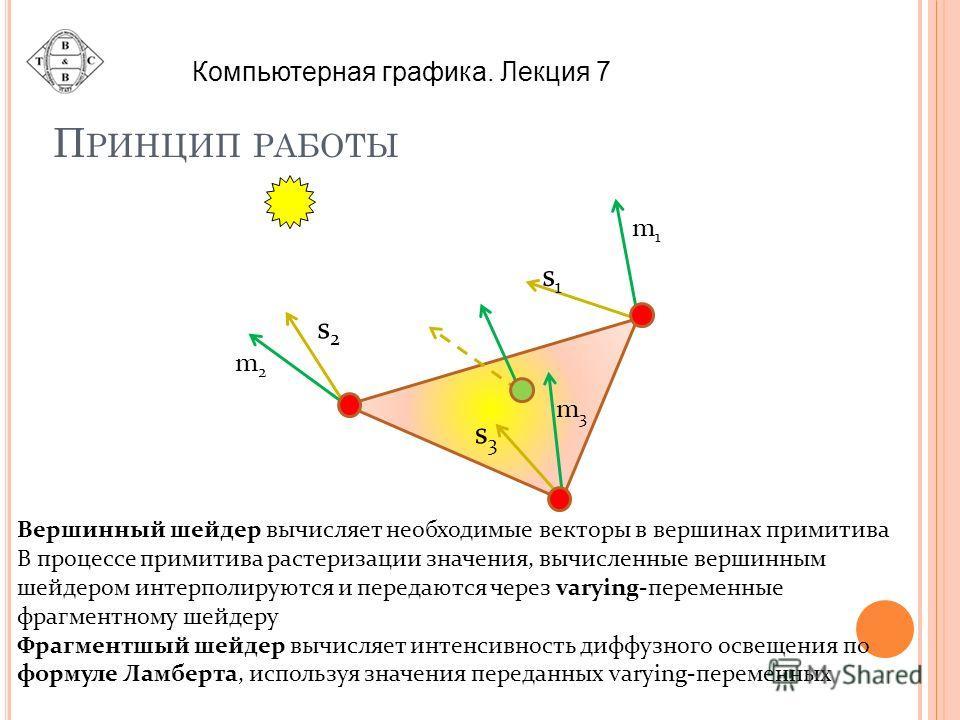 П РИНЦИП РАБОТЫ m1m1 m2m2 m3m3 s2s2 s1s1 s3s3 Вершинный шейдер вычисляет необходимые векторы в вершинах примитива В процессе примитива растеризации значения, вычисленные вершинным шейдером интерполируются и передаются через varying-переменные фрагмен