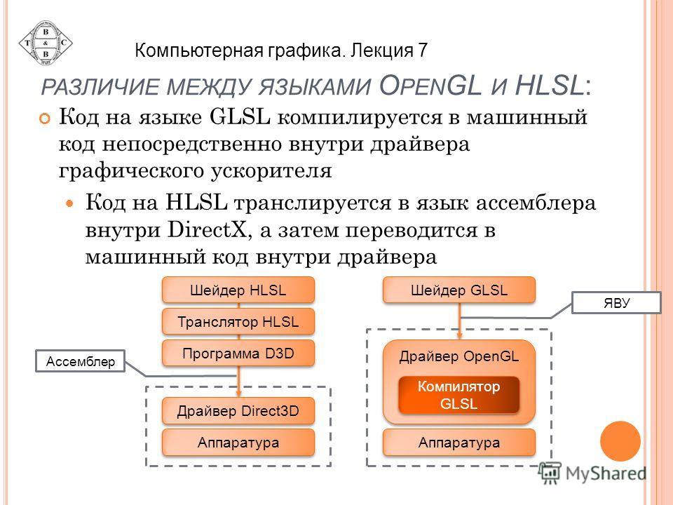 РАЗЛИЧИЕ МЕЖДУ ЯЗЫКАМИ O PEN GL И HLSL: Код на языке GLSL компилируется в машинный код непосредственно внутри драйвера графического ускорителя Код на HLSL транслируется в язык ассемблера внутри DirectX, а затем переводится в машинный код внутри драйв