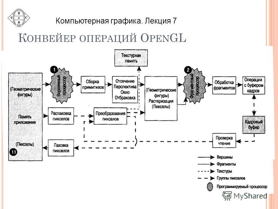 К ОНВЕЙЕР ОПЕРАЦИЙ O PEN GL Компьютерная графика. Лекция 7