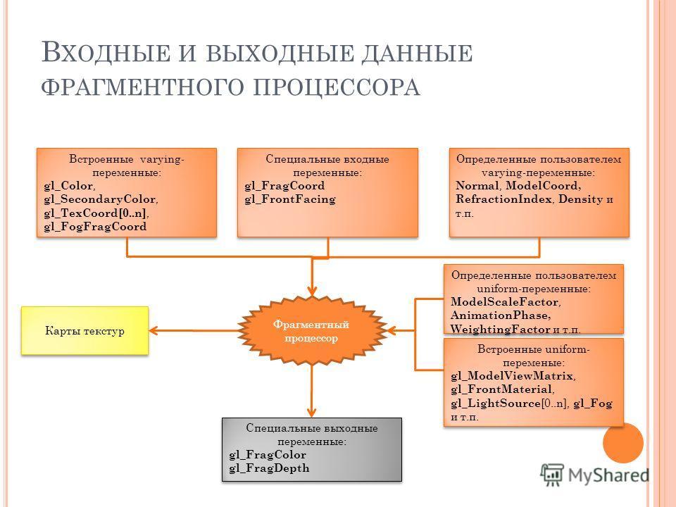 В ХОДНЫЕ И ВЫХОДНЫЕ ДАННЫЕ ФРАГМЕНТНОГО ПРОЦЕССОРА Фрагментный процессор Встроенные varying- переменные: gl_Color, gl_SecondaryColor, gl_TexCoord[0..n], gl_FogFragCoord Встроенные varying- переменные: gl_Color, gl_SecondaryColor, gl_TexCoord[0..n], g