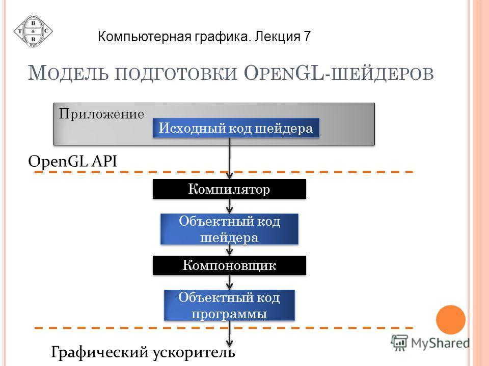 М ОДЕЛЬ ПОДГОТОВКИ O PEN GL- ШЕЙДЕРОВ Приложение Исходный код шейдера Компилятор Объектный код шейдера Компоновщик Объектный код программы Графический ускоритель OpenGL API Компьютерная графика. Лекция 7