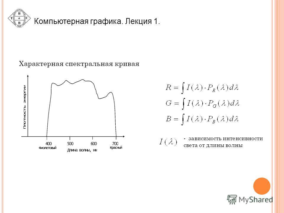 Компьютерная графика. Лекция 1. - зависимость интенсивности света от длины волны Характерная спектральная кривая
