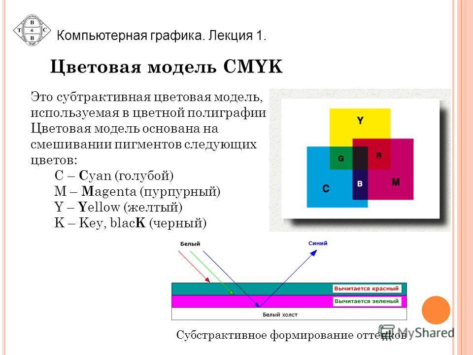 Цветовая модель CMYK Это субтрактивная цветовая модель, используемая в цветной полиграфии Цветовая модель основана на смешивании пигментов следующих цветов: C – C yan (голубой) M – M agenta (пурпурный) Y – Y ellow (желтый) K – Key, blac K (черный) Су