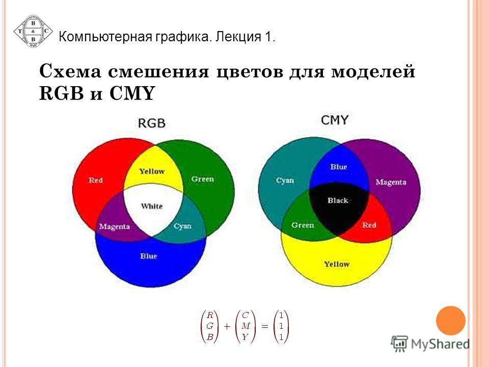Компьютерная графика. Лекция 1. Схема смешения цветов для моделей RGB и CMY