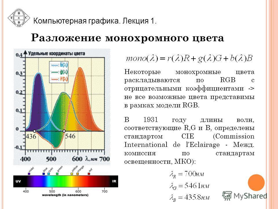 Компьютерная графика. Лекция 1. Разложение монохромного цвета Некоторые монохромные цвета раскладываются по RGB с отрицательными коэффициентами -> не все возможные цвета представимы в рамках модели RGB. В 1931 году длины волн, соответствующие R,G и B