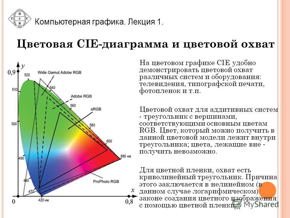 Компьютерная графика. Лекция 1. Цветовая CIE-диаграмма и цветовой охват На цветовом графике CIE удобно демонстрировать цветовой охват различных систем и оборудования: телевидения, типографской печати, фотопленок и т.п. Цветовой охват для аддитивных с