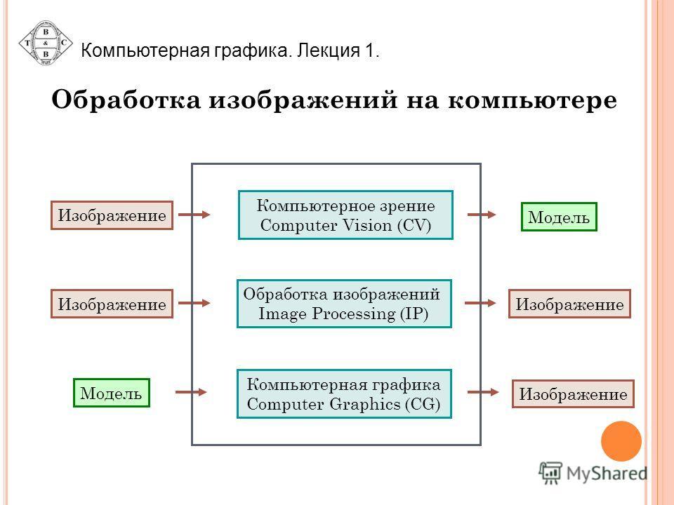 Компьютерная графика. Лекция 1. Обработка изображений Image Processing (IP) Изображение Компьютерное зрение Computer Vision (CV) Изображение Модель Компьютерная графика Computer Graphics (CG) Модель Изображение Обработка изображений на компьютере
