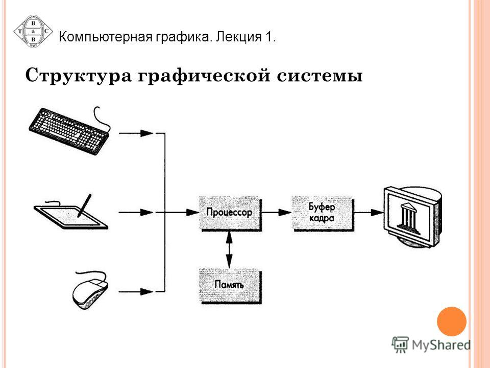 Структура графической системы Компьютерная графика. Лекция 1.