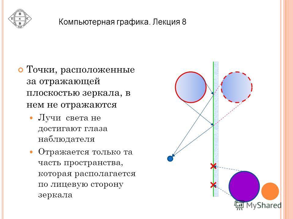 Точки, расположенные за отражающей плоскостью зеркала, в нем не отражаются Лучи света не достигают глаза наблюдателя Отражается только та часть пространства, которая располагается по лицевую сторону зеркала Компьютерная графика. Лекция 8
