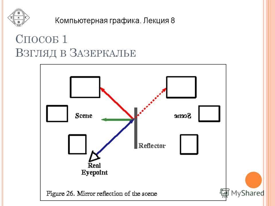 С ПОСОБ 1 В ЗГЛЯД В З АЗЕРКАЛЬЕ Компьютерная графика. Лекция 8