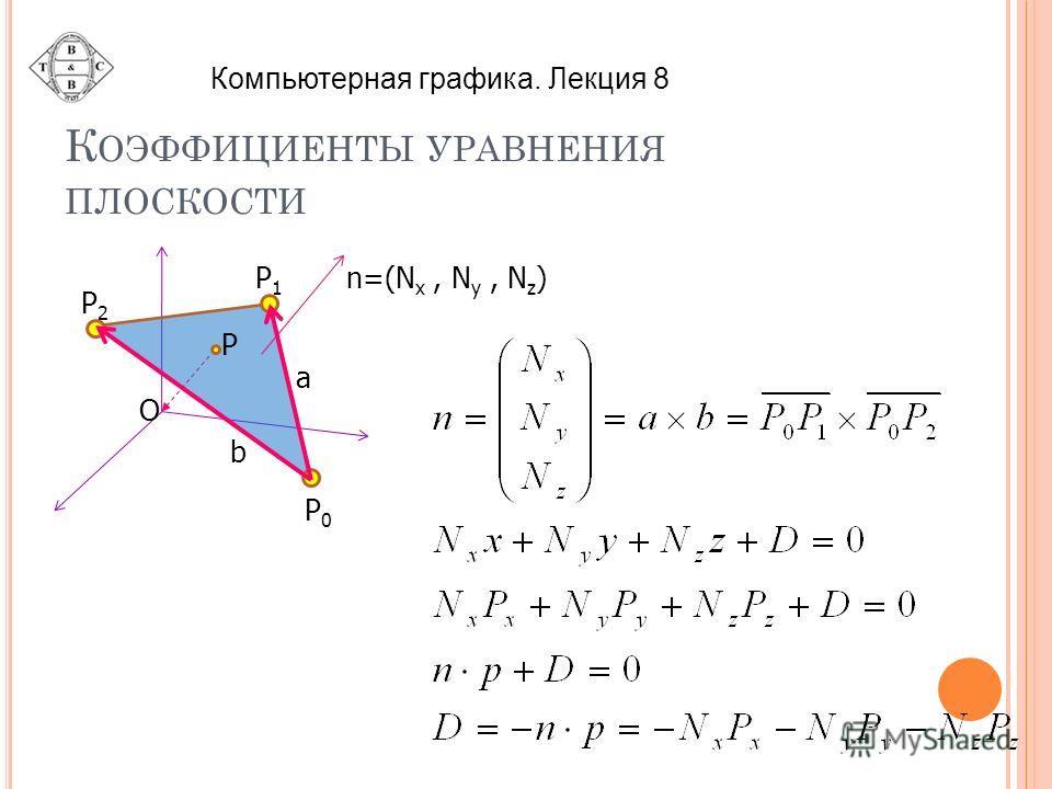 К ОЭФФИЦИЕНТЫ УРАВНЕНИЯ ПЛОСКОСТИ n=(N x, N y, N z ) P O P1P1 P2P2 P0P0 a b Компьютерная графика. Лекция 8