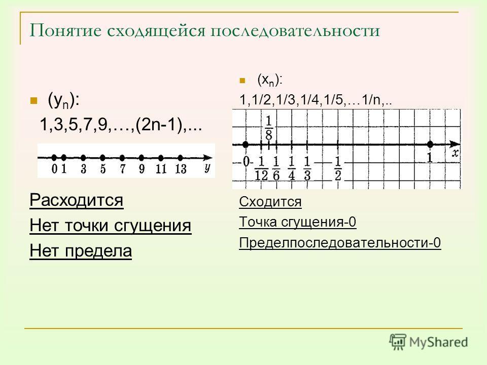 Понятие сходящейся последовательности (у n ): 1,3,5,7,9,…,(2n-1),... Расходится Нет точки сгущения Нет предела (х n ): 1,1/2,1/3,1/4,1/5,…1/n,.. Сходится Точка сгущения-0 Пределпоследовательности-0