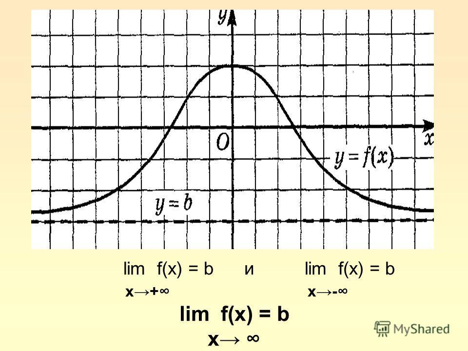lim f(x) = b и lim f(x) = b x+ x- lim f(x) = b x