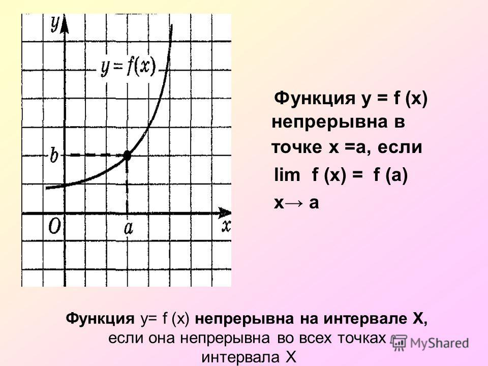 Функция y= f (x) непрерывна на интервале Х, если она непрерывна во всех точках интервала Х Функция у = f (x) непрерывна в точке х =a, если lim f (x) = f (a) x a
