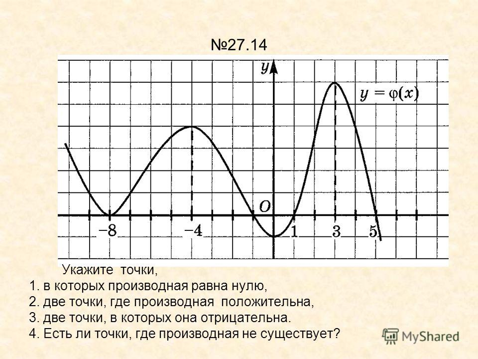 27.14 Укажите точки, 1. в которых производная равна нулю, 2. две точки, где производная положительна, 3. две точки, в которых она отрицательна. 4. Есть ли точки, где производная не существует?