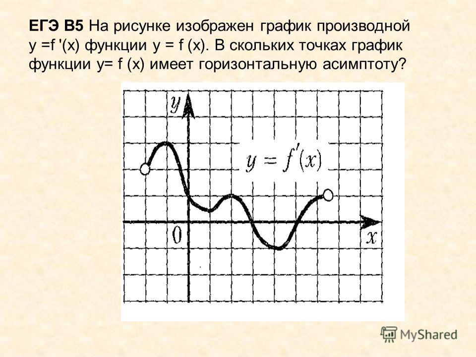 ЕГЭ В5 На рисунке изображен график производной у =f '(х) функции у = f (х). В скольких точках график функции у= f (х) имеет горизонтальную асимптоту?