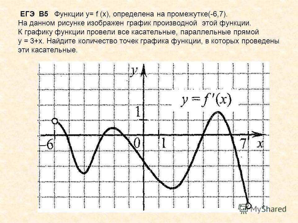 ЕГЭ В5 Функции у= f (х), определена на промежутке(-6,7). На данном рисунке изображен график производной этой функции. К графику функции провели все касательные, параллельные прямой у = 3+х. Найдите количество точек графика функции, в которых проведен