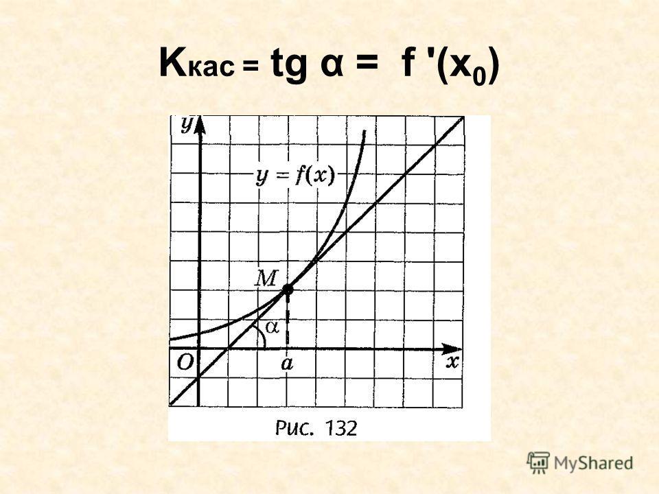K кас = tg α = f '(x 0 )